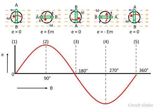 generation-of-equation-alternating-emf