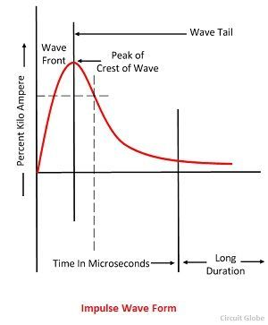 impulse-wave-form