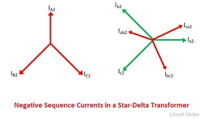 Phase shift in star delta transformer meaning explanation negative phase sequence current in a star delta ccuart Images