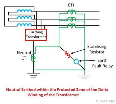 restricted earth fault protection system explanation working rh circuitglobe com Latching Relay Circuit Diagram Latching Relay Circuit Diagram