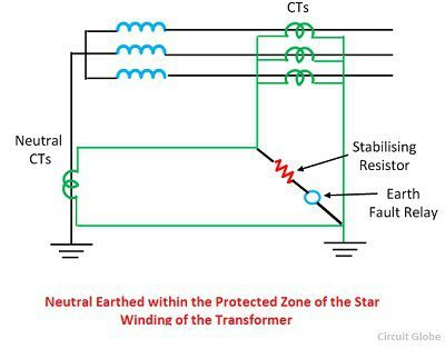 neutral-earthed-within-the-protected-zone-of-the-transformer