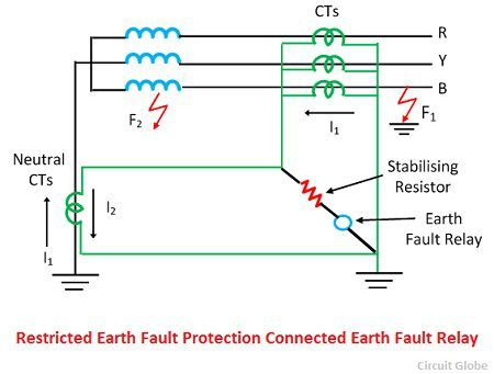 restricted-earth-fault-relay-protection-of-star-coonected-neutral-grounded-side