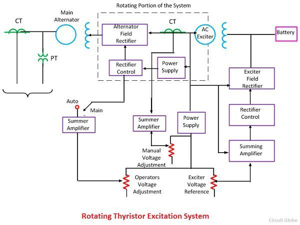 rotating-thyristor-excitation-system