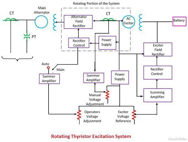 rotating-thyristor-excitation-system