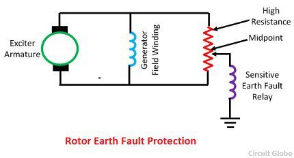 rotor-earth-fault-protection-scheme