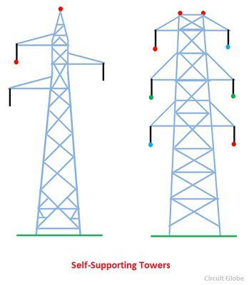 self-supporting-towers