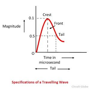 specifications-of-travelling-waves-