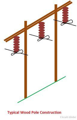 What are Line Supports? Definition & Types of Line ...