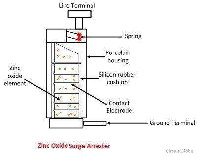 ZNO surge diverter surge diverter wiring diagram phoenix surge arrester wiring surge diverter wiring diagram at cos-gaming.co