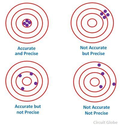 accuracy-and-precision-