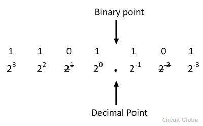 binary-to-decimal-conversion-4