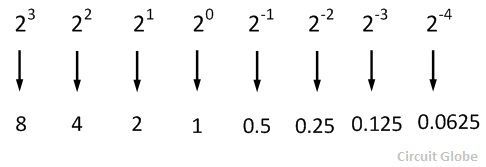 binary-to-decimal-conversion-5