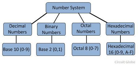 What is Number System in Digital Electronics? Defintion & Types of