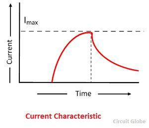 current-characteristic