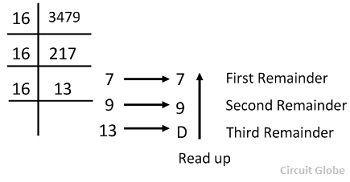 deciaml-to-hexadecimal-conversion-6
