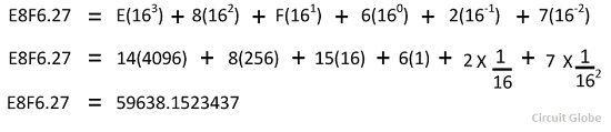 deciaml-to-hexadecimal-conversion