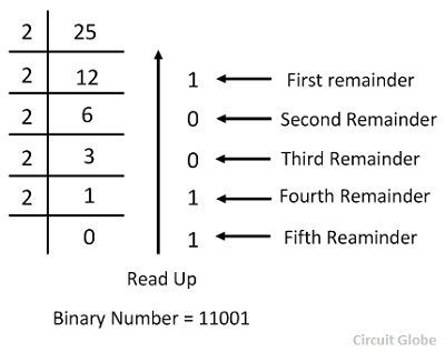 decimal-to-binary-conversion-example-1