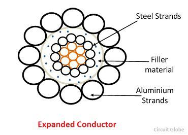 expanded-conductor