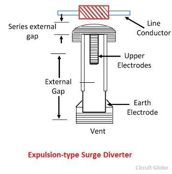 types of lightning arresters circuit globe rh circuitglobe com circuit diagram of lightning arrester block diagram of lightning arrester