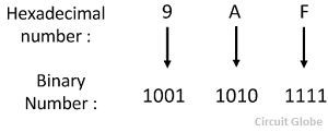 hexadecimal-to-binary-conversion-example-1