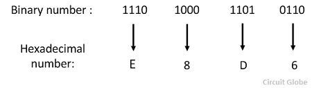 hexadecimal-to-binary-conversion-example-2