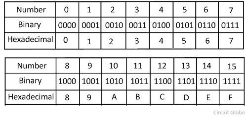 hexadecimal-to-binary-conversion-examples-3