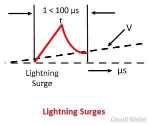 lightning-surges