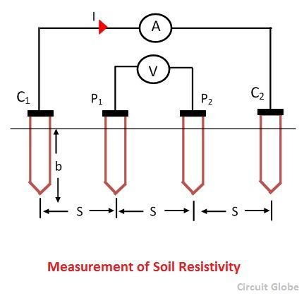 measurement-of-soil-resistivity