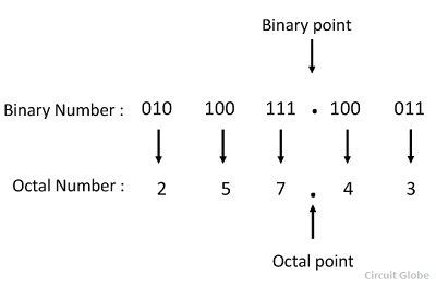 octal-to-binary-conversion-example-2