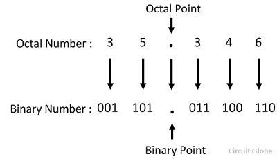 Binary number system explained