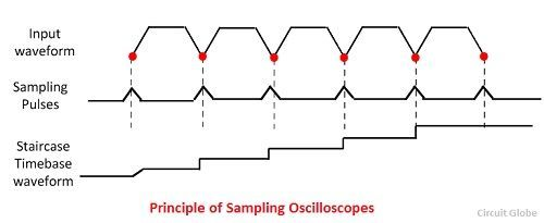 what is sampling oscilloscope  - definition  u0026 block diagram