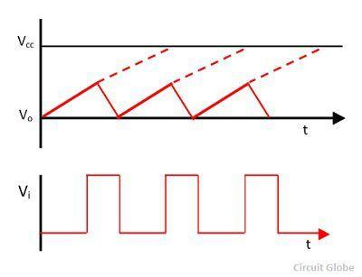 sawtooth-waveforms