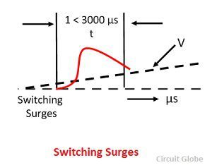 switching-surges