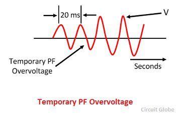 temporary-pf-overvotlage