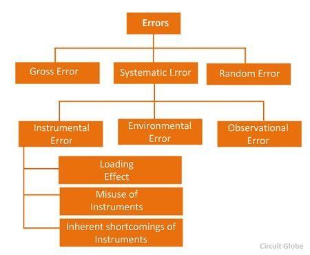type-of-error-charts