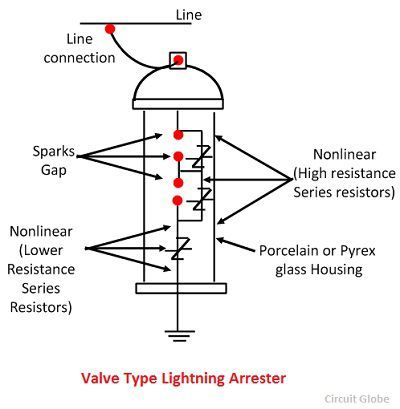 lightning arresters Lightning-arresters 2 electronic apparatus and appliances--protection 3  lightning, because it is networked with other equipment throughout, and even.