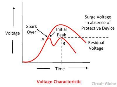 voltage-characteristic