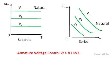 armature-voltage-control