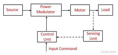 Wondrous What Is Electrical Drive Definition Parts Advantages Wiring 101 Akebretraxxcnl