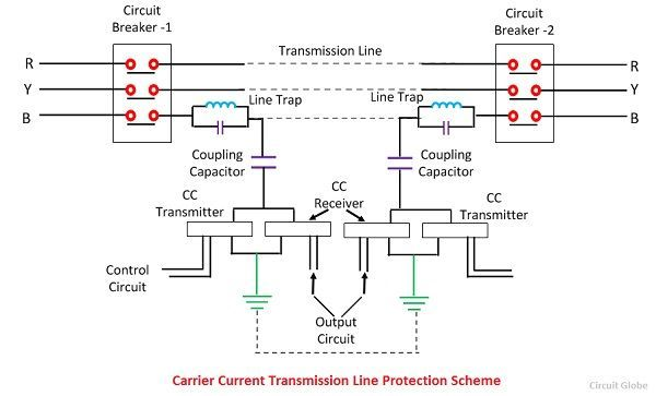 carrier-current-protection-scheme-1