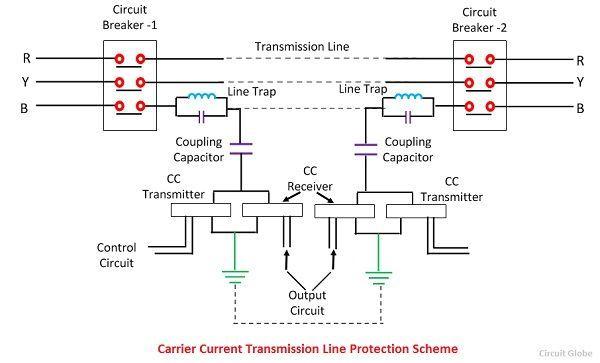 Carrier Current Protection of Transmission Lines - Methods