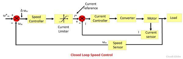 closed-loop-speed-control