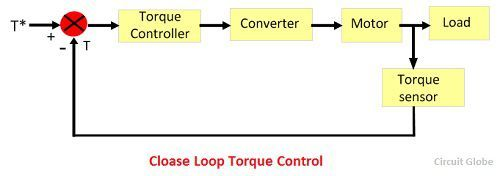 closed-loop-torque-control
