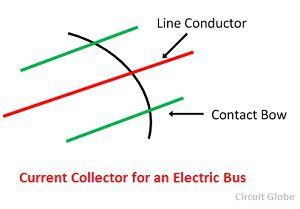 current-collector-for-an-electric-bus