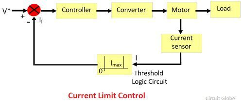 current-limit-control