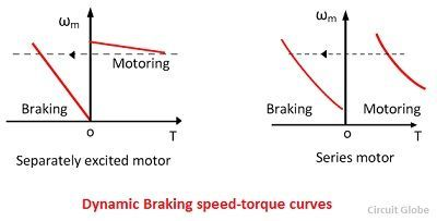 What is DC Motor Drive? Definition, Types, Braking & Speed Control