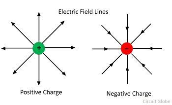 key differences between electric field and magnetic field