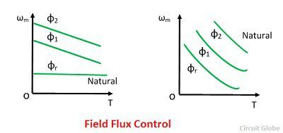 field-flux-control