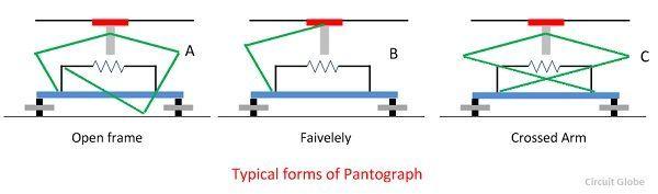 pantograph-compressor