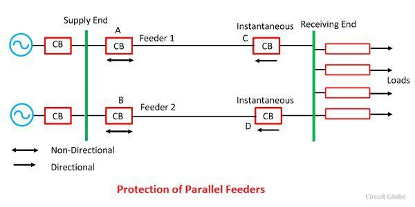 What is feeder protection definition time graded protection protection of parallel feeder ccuart Images
